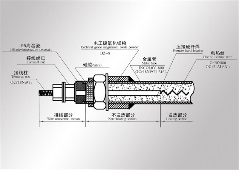 管状防爆电加热器元件